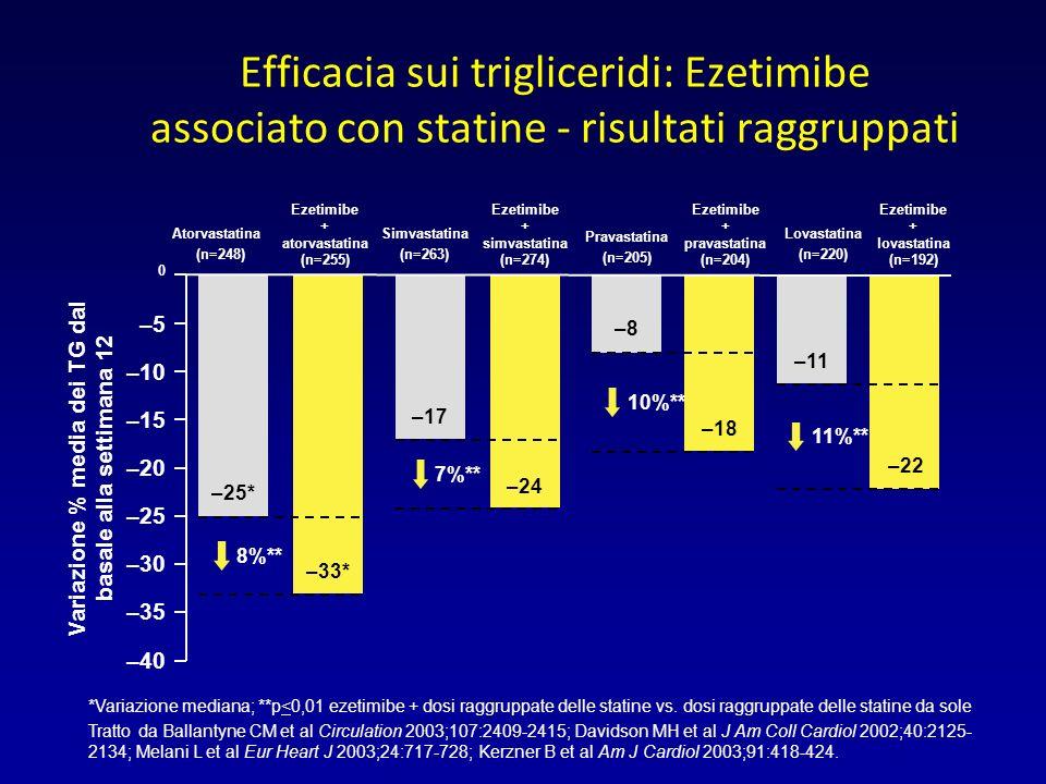 *Variazione mediana; **p<0,01 ezetimibe + dosi raggruppate delle statine vs.