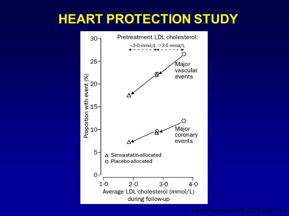 Le Linee Guida: i livelli di LDL-C NCEP Adult Treatment Panel III update 2004 National Cholesterol Education Program (NCEP) Expert Panel on Detection, Evaluation and Treatment of High Blood Cholesterol in Adults (Adult Treatment Panel, ATP) *TLC: therapeutic lifestyle change (cambiamenti terapeutici dello stile di vita) Grundy SM, Cleeman JI, Merz CNB, et al.