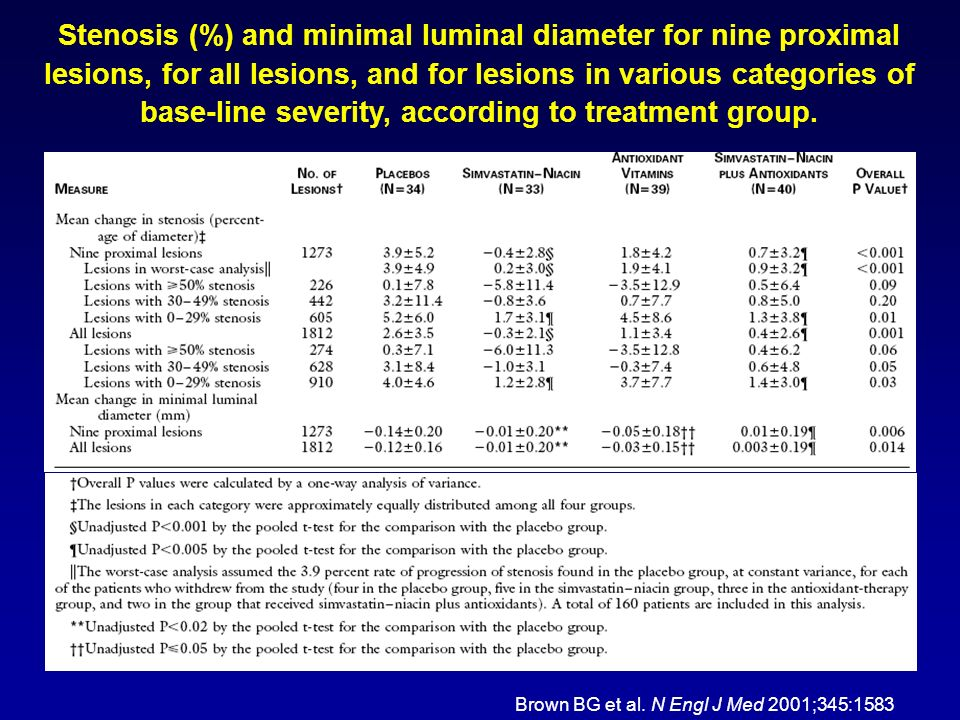 Stenosis (%) and minimal luminal diameter for nine proximal lesions, for all lesions, and for lesions in various categories of base-line severity, acc