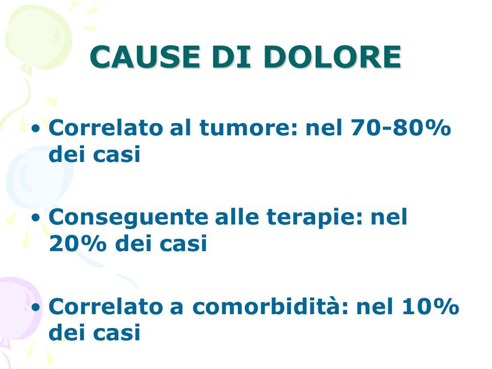 CAUSE DI DOLORE Correlato al tumore: nel 70-80% dei casi Conseguente alle terapie: nel 20% dei casi Correlato a comorbidità: nel 10% dei casi