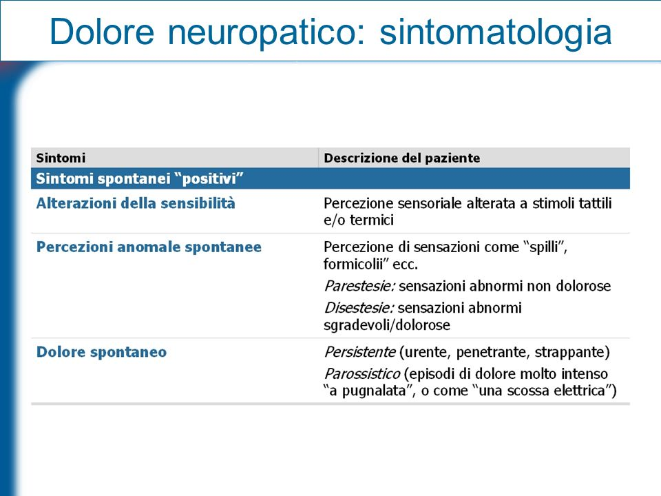 Dolore neuropatico: sintomatologia