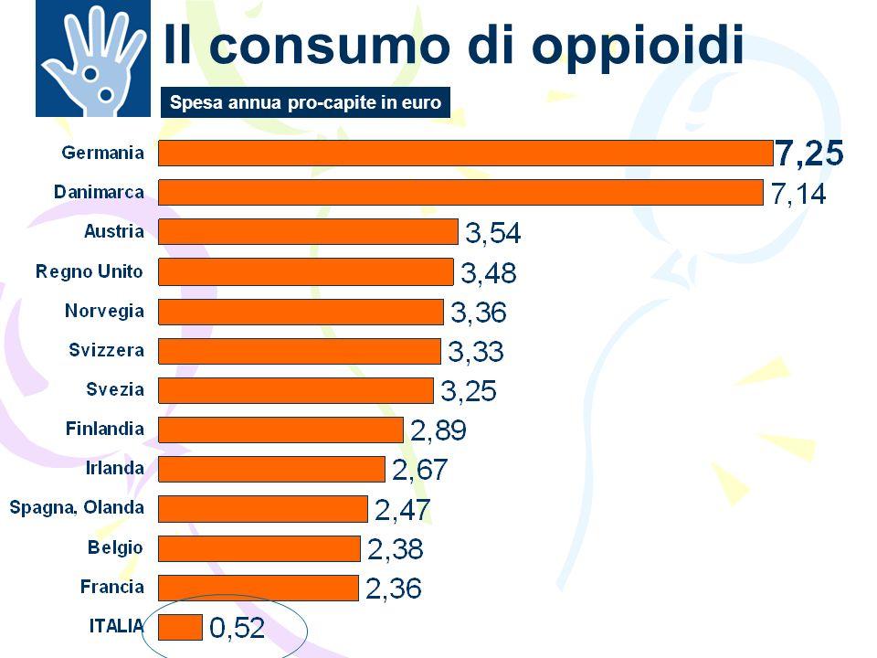 Il consumo di oppioidi Spesa annua pro-capite in euro