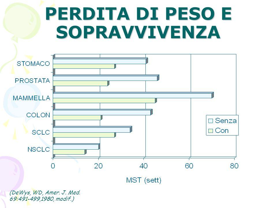 PERDITA DI PESO E SOPRAVVIVENZA (DeWys, WD, Amer. J. Med. 69:491-499,1980, modif.)