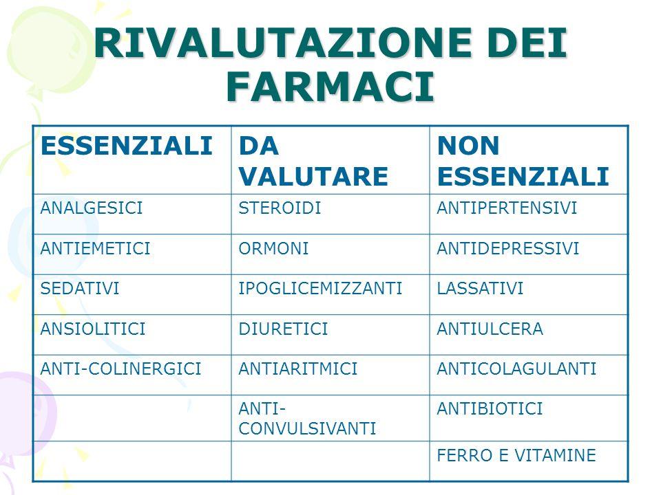 RIVALUTAZIONE DEI FARMACI ESSENZIALIDA VALUTARE NON ESSENZIALI ANALGESICISTEROIDIANTIPERTENSIVI ANTIEMETICIORMONIANTIDEPRESSIVI SEDATIVIIPOGLICEMIZZAN