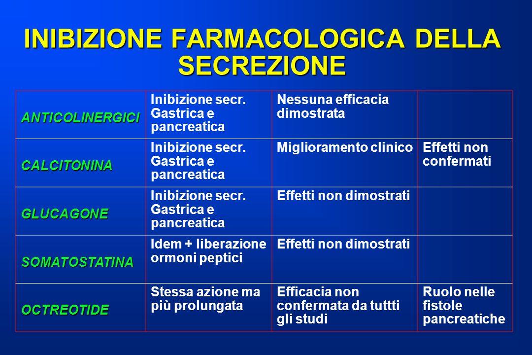 INIBIZIONE FARMACOLOGICA DELLA SECREZIONE ANTICOLINERGICI Inibizione secr. Gastrica e pancreatica Nessuna efficacia dimostrata CALCITONINA Inibizione