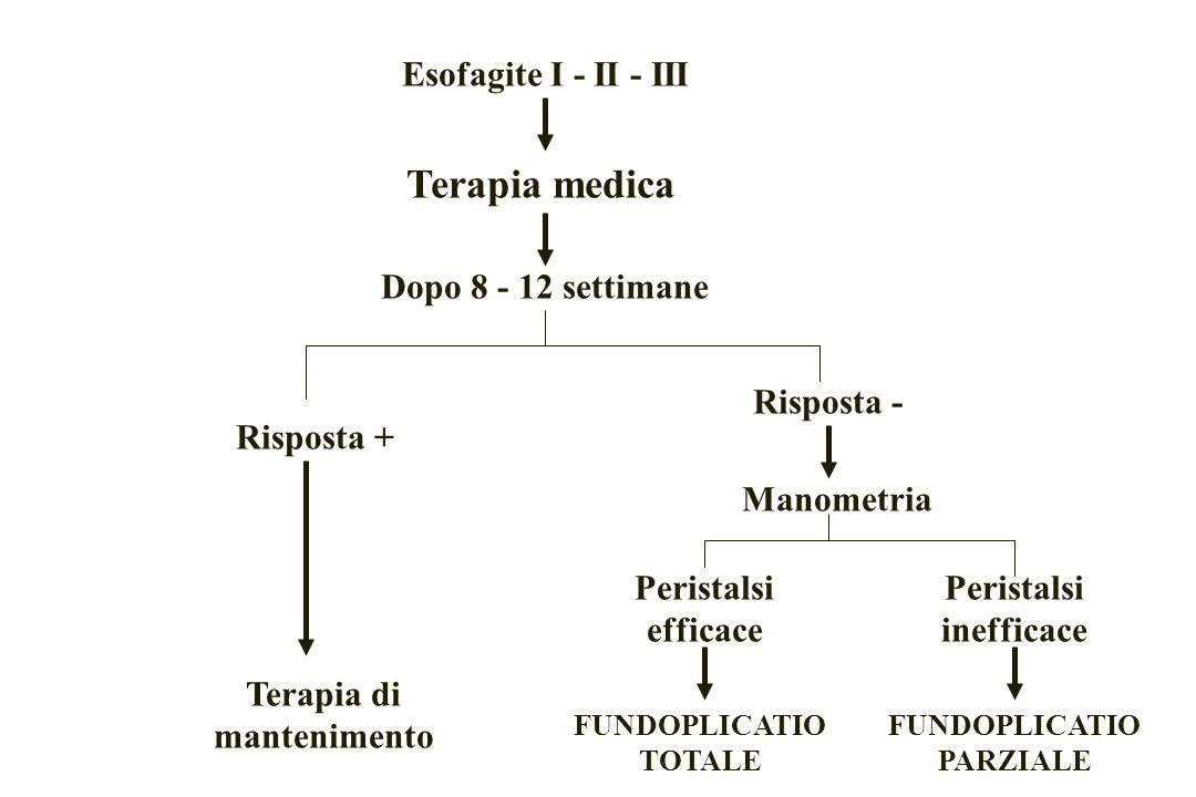 Esofagite I - II - III Terapia medica Dopo 8 - 12 settimane Risposta + Risposta - Terapia di mantenimento Manometria Peristalsi efficace Peristalsi inefficace FUNDOPLICATIO TOTALE FUNDOPLICATIO PARZIALE