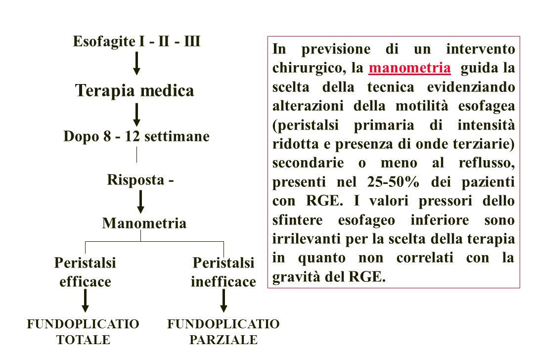 Esofagite I - II - III Terapia medica Dopo 8 - 12 settimane Risposta - Manometria Peristalsi efficace Peristalsi inefficace FUNDOPLICATIO TOTALE FUNDOPLICATIO PARZIALE In previsione di un intervento chirurgico, la manometria guida la scelta della tecnica evidenziando alterazioni della motilità esofagea (peristalsi primaria di intensità ridotta e presenza di onde terziarie) secondarie o meno al reflusso, presenti nel 25-50% dei pazienti con RGE.