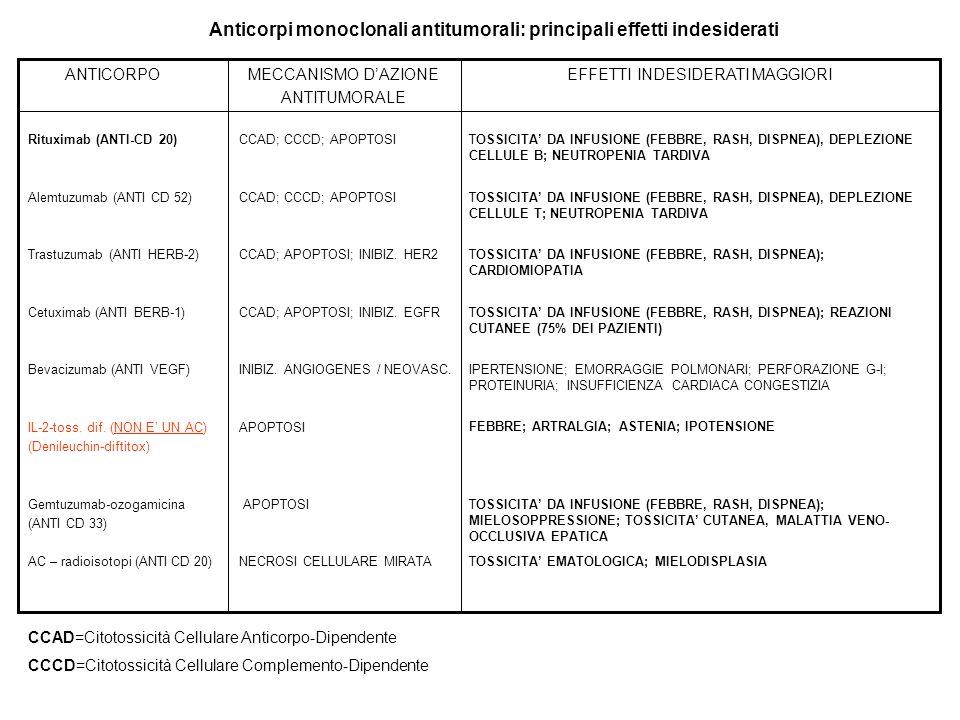 TOSSICITA DA INFUSIONE (FEBBRE, RASH, DISPNEA), DEPLEZIONE CELLULE B; NEUTROPENIA TARDIVA CCAD; CCCD; APOPTOSI CCAD; APOPTOSI; INIBIZ. HER2 CCAD; APOP
