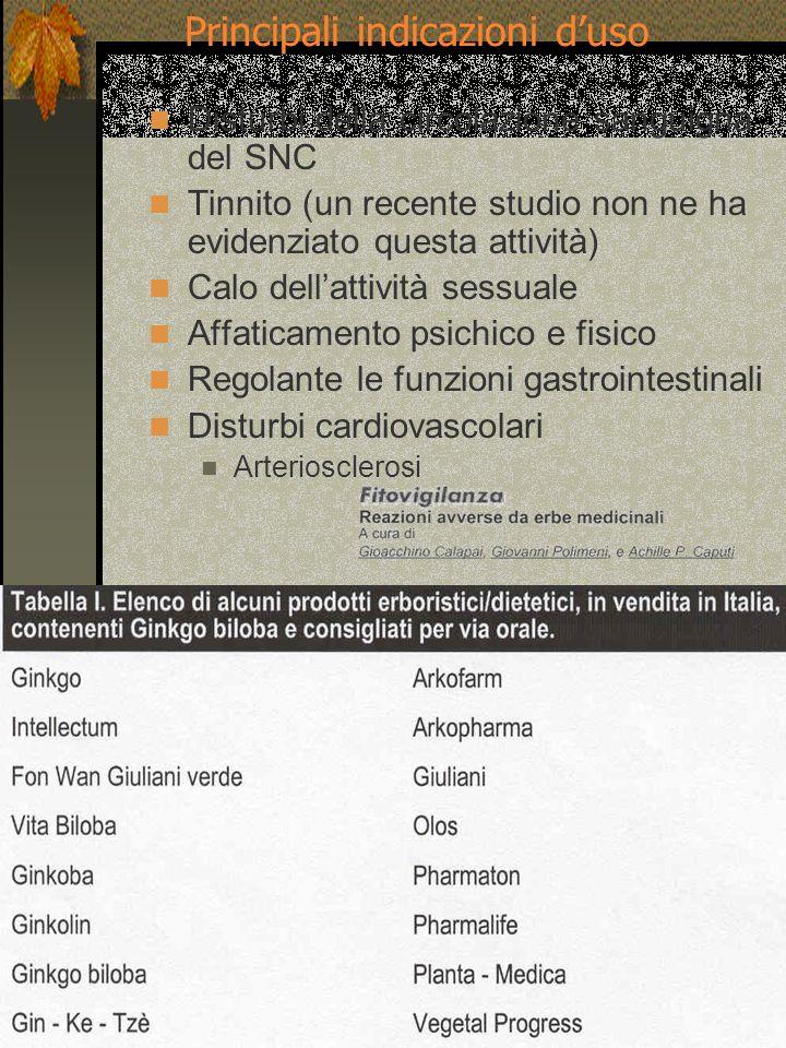 Disturbi della circolazione sanguigna del SNC Tinnito (un recente studio non ne ha evidenziato questa attività) Calo dellattività sessuale Affaticamen