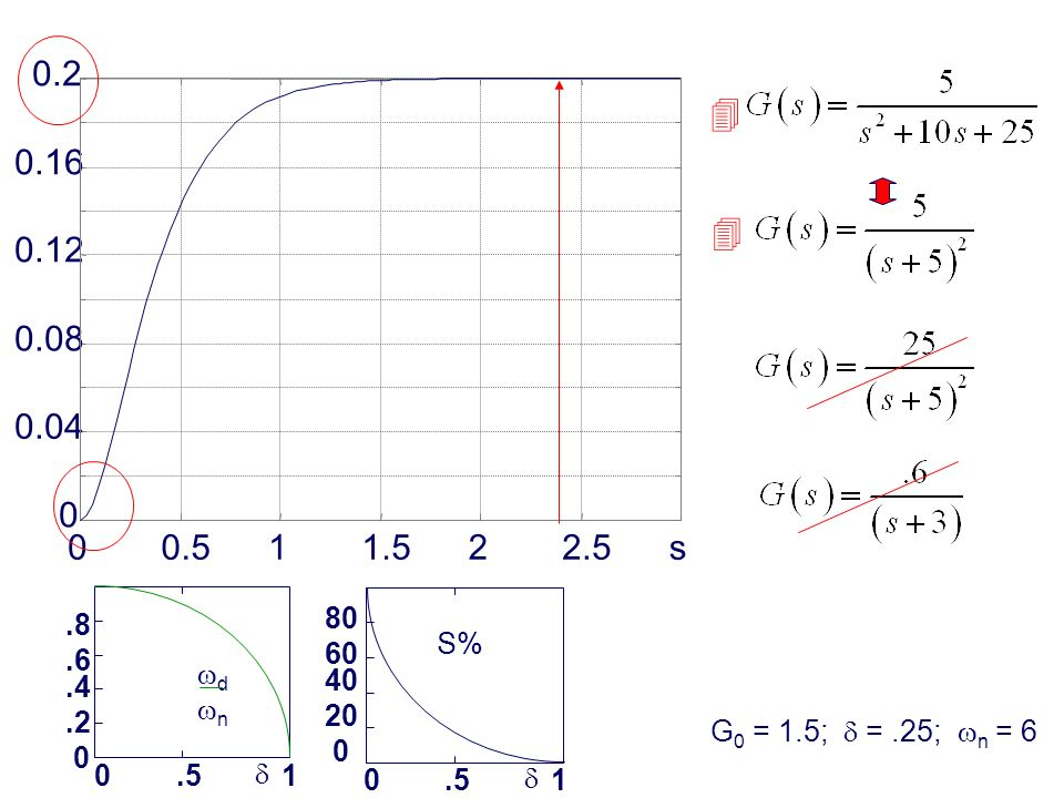 Prof. Alberto Tonielli - 3.8.6.4.2 0 0.51 d n 00.511.522.5s 0 0.04 0.08 0.12 0.16 0.2 S% 80 60 40 20 0 0.51 G 0 = 1.5; =.25; n = 6