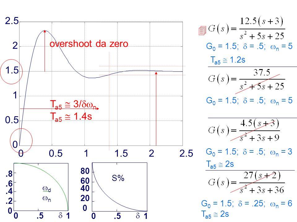 Prof. Alberto Tonielli - 4.8.6.4.2 0 0.51 d n S% 80 60 40 20 0 0.51 00.511.522.5 0 0.5 1 1.5 2 2.5 G 0 = 1.5; =.5; n = 5 G 0 = 1.5; =.5; n = 3 G 0 = 1