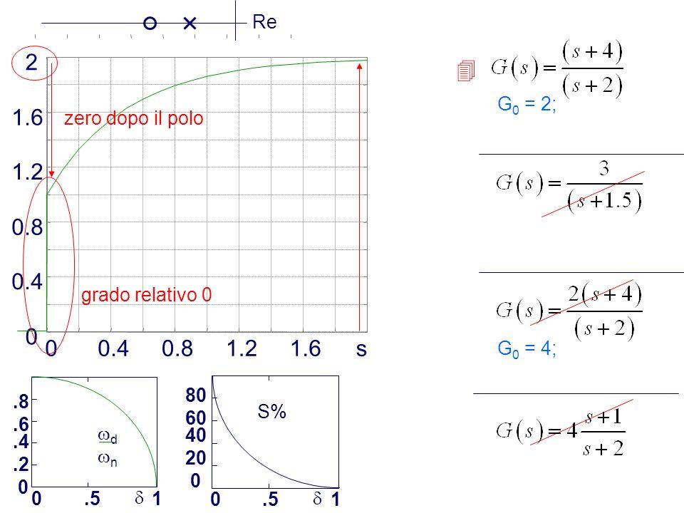 Prof. Alberto Tonielli - 5.8.6.4.2 0 0.51 d n S% 80 60 40 20 0 0.51 G 0 = 2; G 0 = 4; 00.40.81.21.6s 0 0.4 0.8 1.2 1.6 2 grado relativo 0 zero dopo il