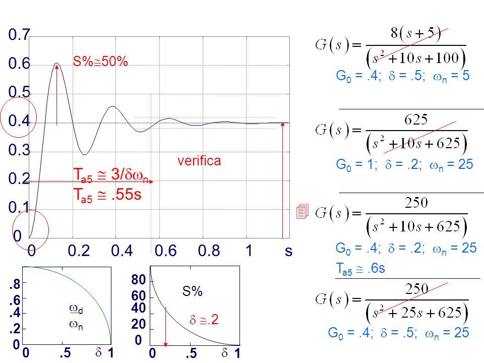 Prof. Alberto Tonielli - 6 00.20.40.60.81s 0 0.1 0.2 0.3 0.4 0.5 0.6 0.7.8.6.4.2 0 0.51 d n S% 80 60 40 20 0 0.51 G 0 =.4; =.5; n = 5 G 0 = 1; =.2; n