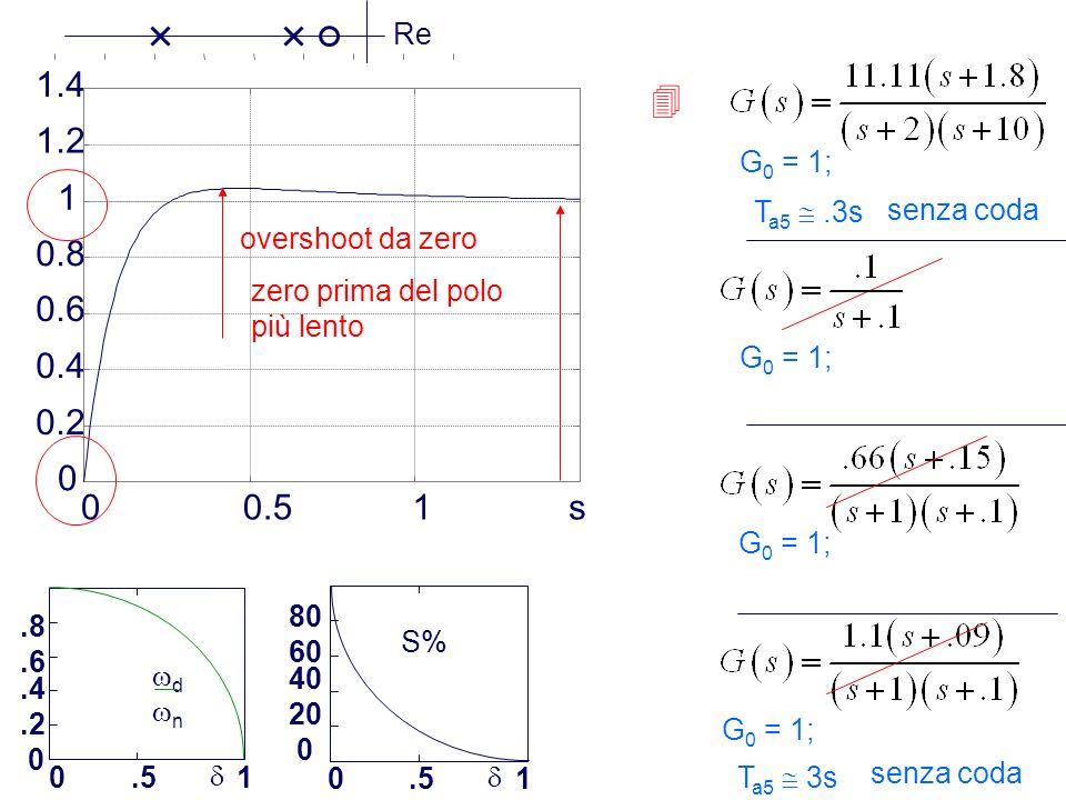 Prof. Alberto Tonielli - 7 00.51s 0 0.2 0.4 0.6 0.8 1 1.2 1.4.8.6.4.2 0 0.51 d n S% 80 60 40 20 0 0.51 G 0 = 1; overshoot da zero zero prima del polo