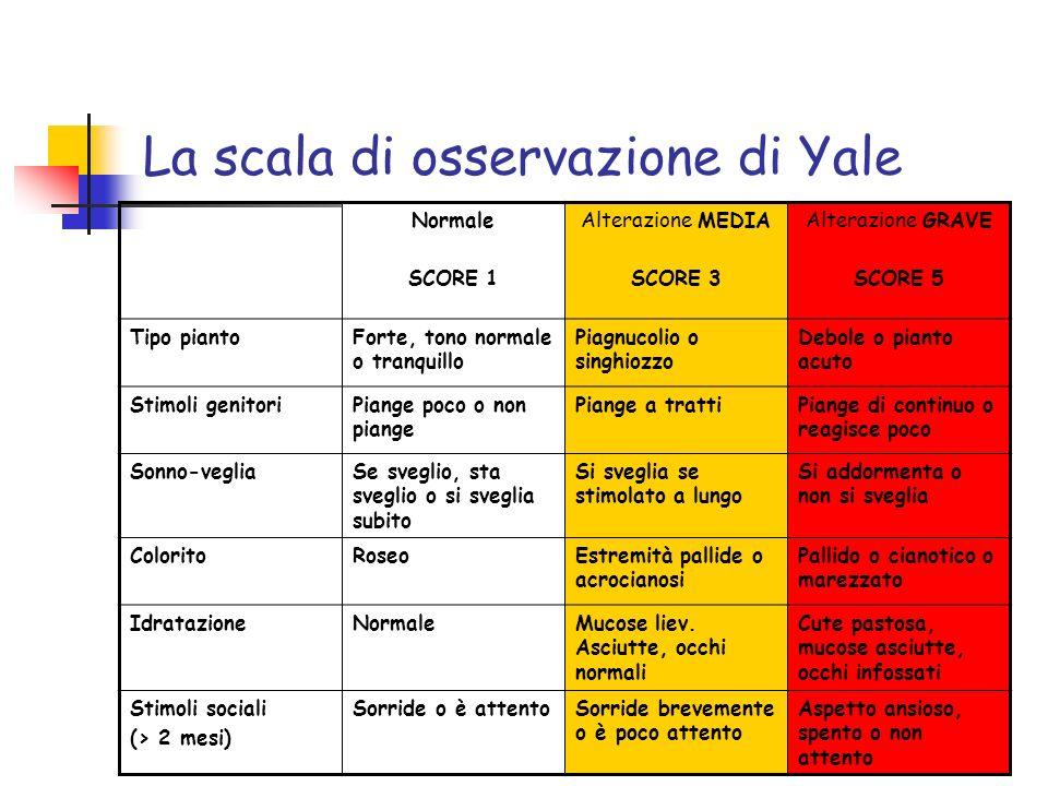 La scala di osservazione di Yale Normale SCORE 1 Alterazione MEDIA SCORE 3 Alterazione GRAVE SCORE 5 Tipo piantoForte, tono normale o tranquillo Piagn