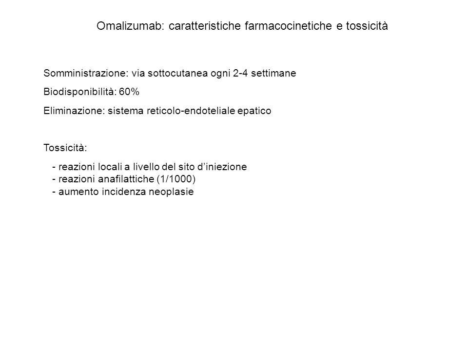 Omalizumab: caratteristiche farmacocinetiche e tossicità Somministrazione: via sottocutanea ogni 2-4 settimane Biodisponibilità: 60% Eliminazione: sis