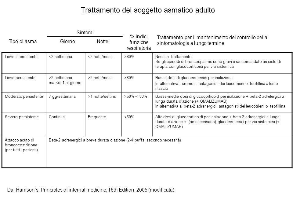 Lieve intermittente<2 settimana<2 notti/mese>80%Nessun trattamento Se gli episodi di broncospasmo sono gravi è raccomandato un ciclo di terapia con gl