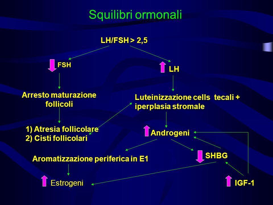 Squilibri ormonali LH/FSH > 2,5 FSH LH Arresto maturazione follicoli Luteinizzazione cells tecali + iperplasia stromale 1) Atresia follicolare 2) Cist