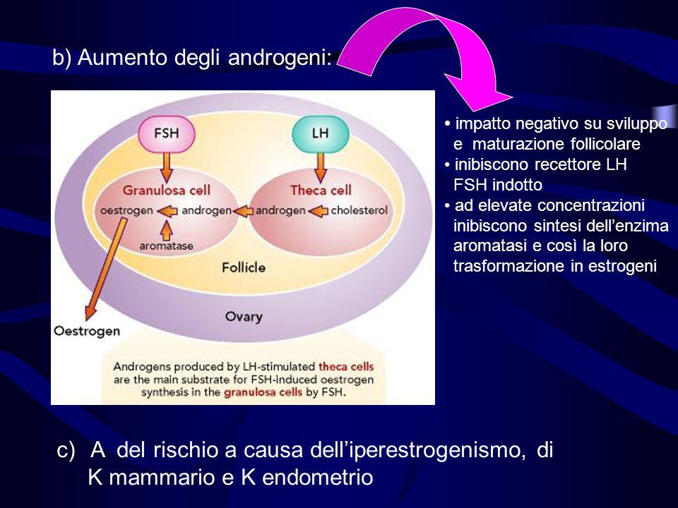 b) Aumento degli androgeni: impatto negativo su sviluppo e maturazione follicolare inibiscono recettore LH FSH indotto ad elevate concentrazioni inibi