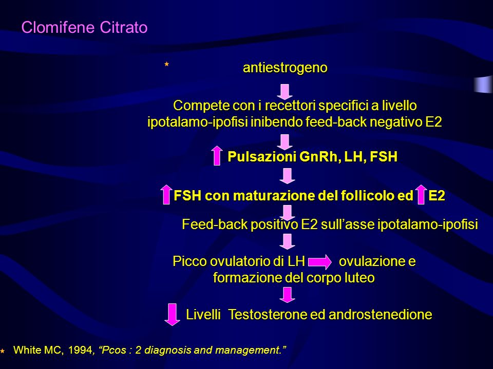 antiestrogeno Compete con i recettori specifici a livello ipotalamo-ipofisi inibendo feed-back negativo E2 Pulsazioni GnRh, LH, FSH FSH con maturazion