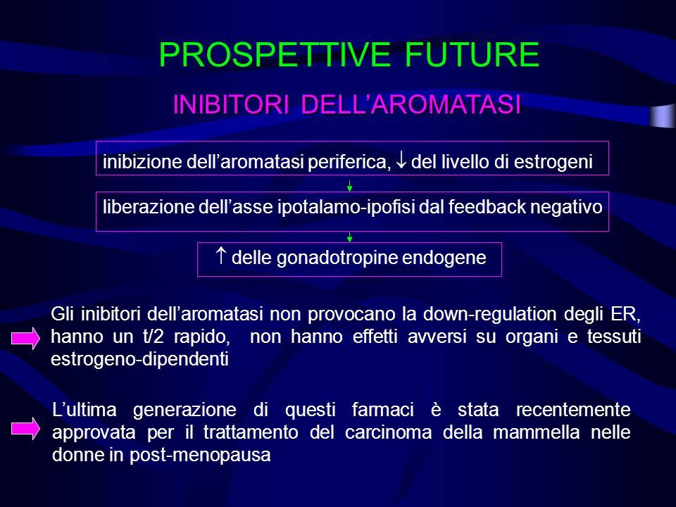 PROSPETTIVE FUTURE INIBITORI DELLAROMATASI inibizione dellaromatasi periferica, del livello di estrogeni liberazione dellasse ipotalamo-ipofisi dal fe
