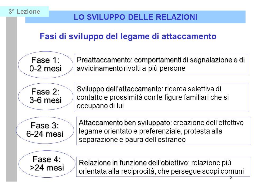 8 LO SVILUPPO DELLE RELAZIONI 3° Lezione Fasi di sviluppo del legame di attaccamento Fase 1: 0-2 mesi Fase 2: 3-6 mesi Fase 3: 6-24 mesi Fase 4: >24 m