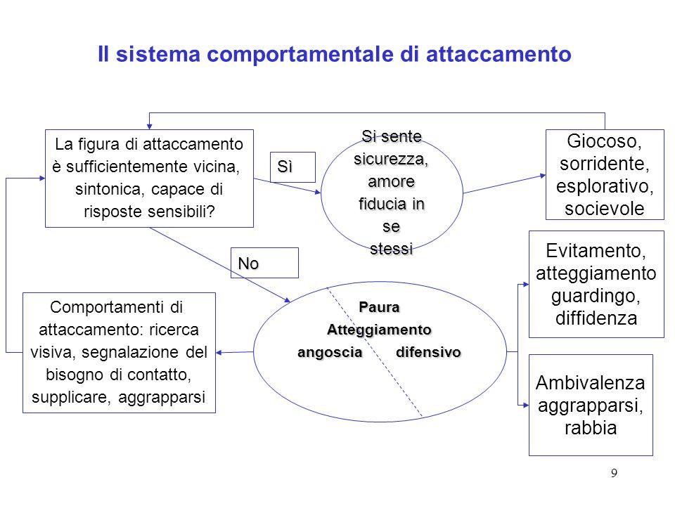 9 Il sistema comportamentale di attaccamento La figura di attaccamento è sufficientemente vicina, sintonica, capace di risposte sensibili? Comportamen