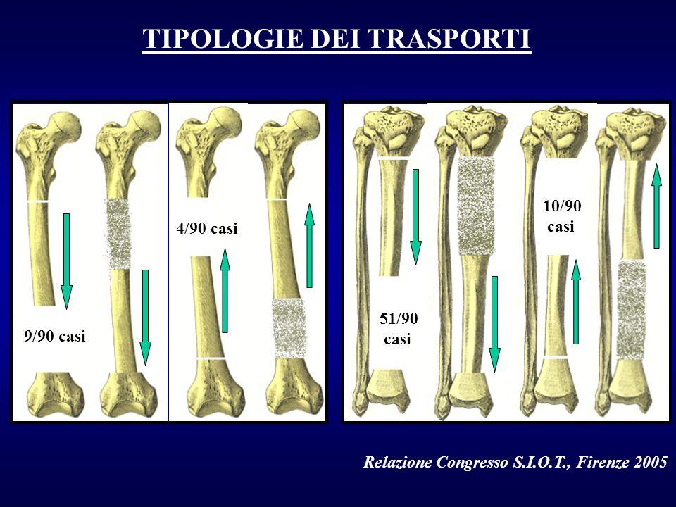 TIPOLOGIE DEI TRASPORTI 4/90 casi 9/90 casi 51/90 casi 10/90 casi Relazione Congresso S.I.O.T., Firenze 2005
