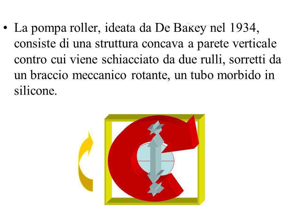 La pompa roller, ideata da De Bakey nel 1934, consiste di una struttura concava a parete verticale contro cui viene schiacciato da due rulli, sorretti