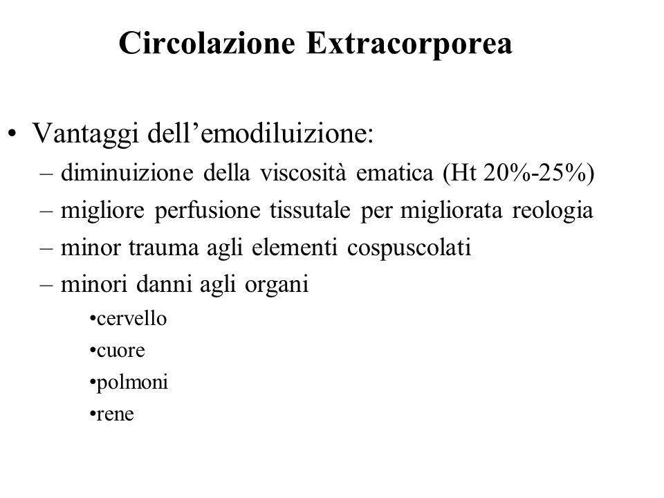 Vantaggi dellemodiluizione: –diminuizione della viscosità ematica (Ht 20%-25%) –migliore perfusione tissutale per migliorata reologia –minor trauma ag
