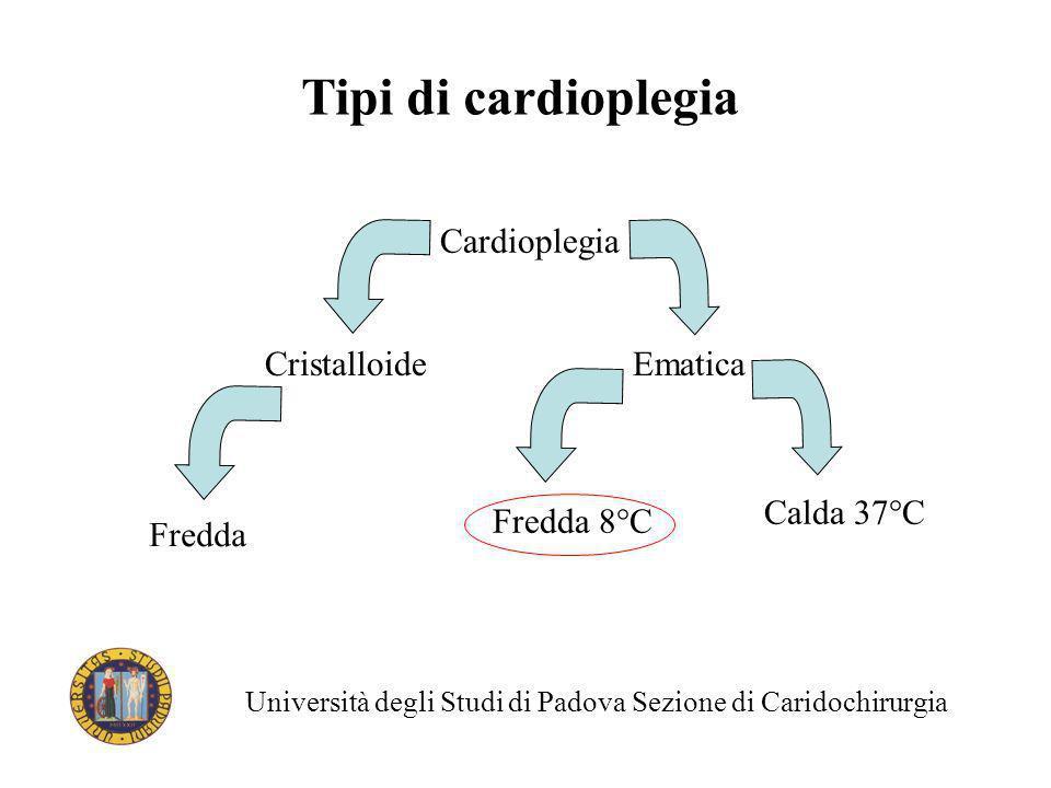 Tipi di cardioplegia Cardioplegia CristalloideEmatica Fredda Fredda 8°C Calda 37°C Università degli Studi di Padova Sezione di Caridochirurgia
