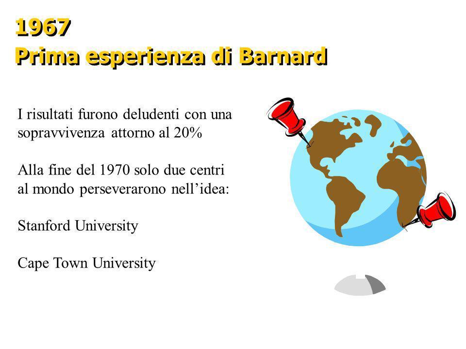 1967 Prima esperienza di Barnard 1967 Prima esperienza di Barnard I risultati furono deludenti con una sopravvivenza attorno al 20% Alla fine del 1970
