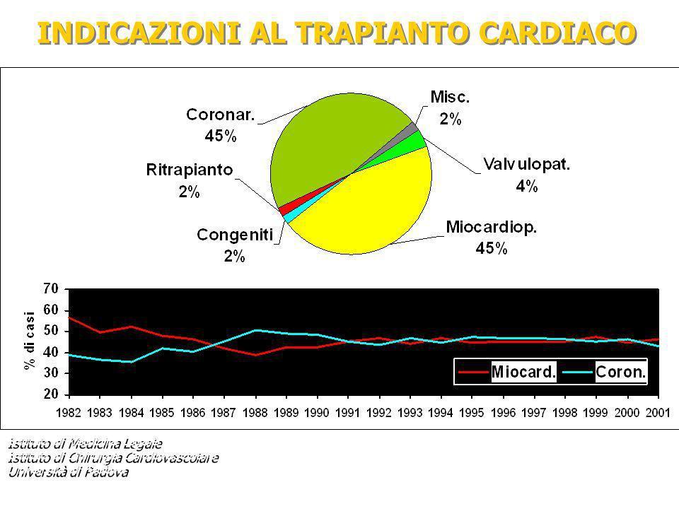 INDICAZIONI AL TRAPIANTO CARDIACO Istituto di Medicina Legale Istituto di Chirurgia Cardiovascolare Università di Padova Istituto di Medicina Legale I