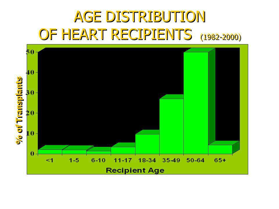 AGE DISTRIBUTION OF HEART RECIPIENTS (1982-2000) % of Transplants
