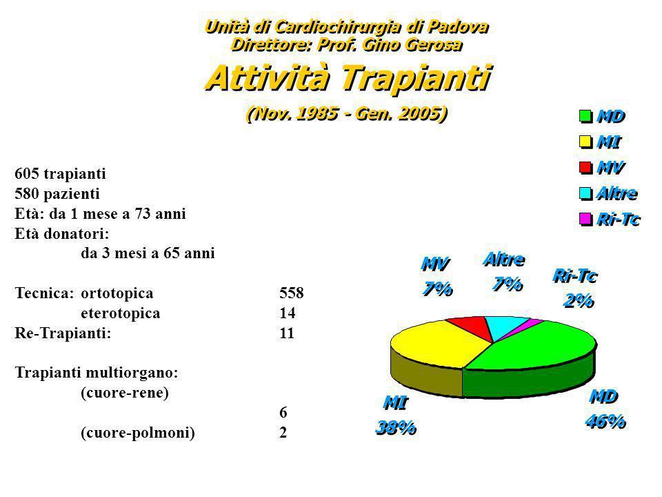 Unità di Cardiochirurgia di Padova Direttore: Prof. Gino Gerosa Attività Trapianti (Nov. 1985 - Gen. 2005) Unità di Cardiochirurgia di Padova Direttor
