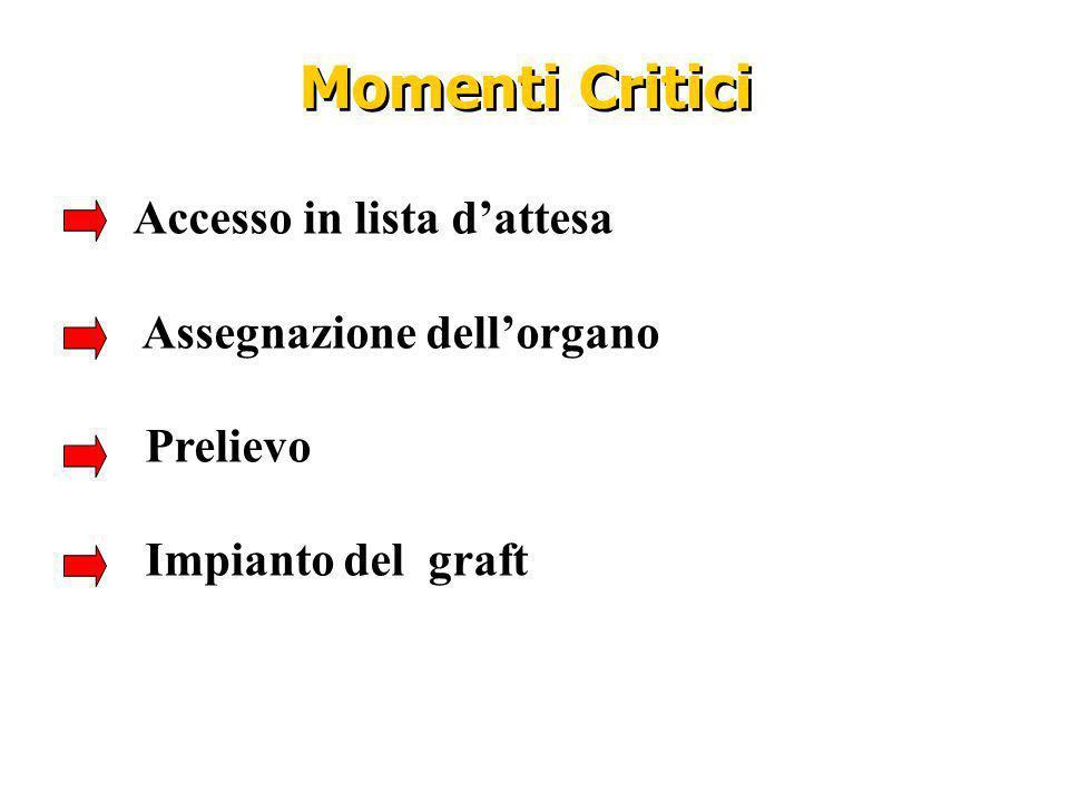 Momenti Critici Accesso in lista dattesa Assegnazione dellorgano Prelievo Impianto del graft