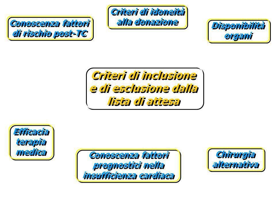 Criteri di inclusione e di esclusione dalla lista di attesa Criteri di idoneità alla donazione Conoscenza fattori prognostici nella insufficienza card