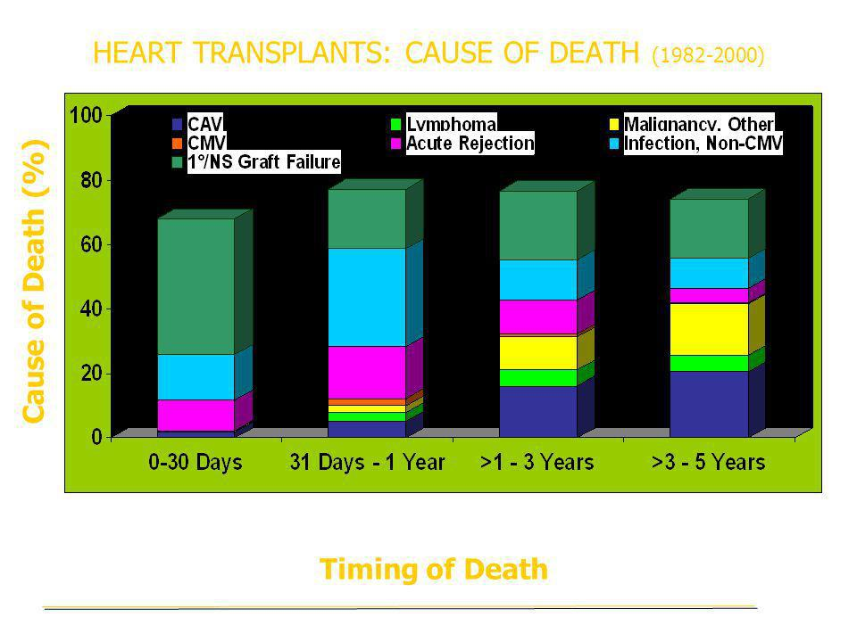 HEART TRANSPLANTS: CAUSE OF DEATH (1982-2000) Timing of Death Cause of Death (%)