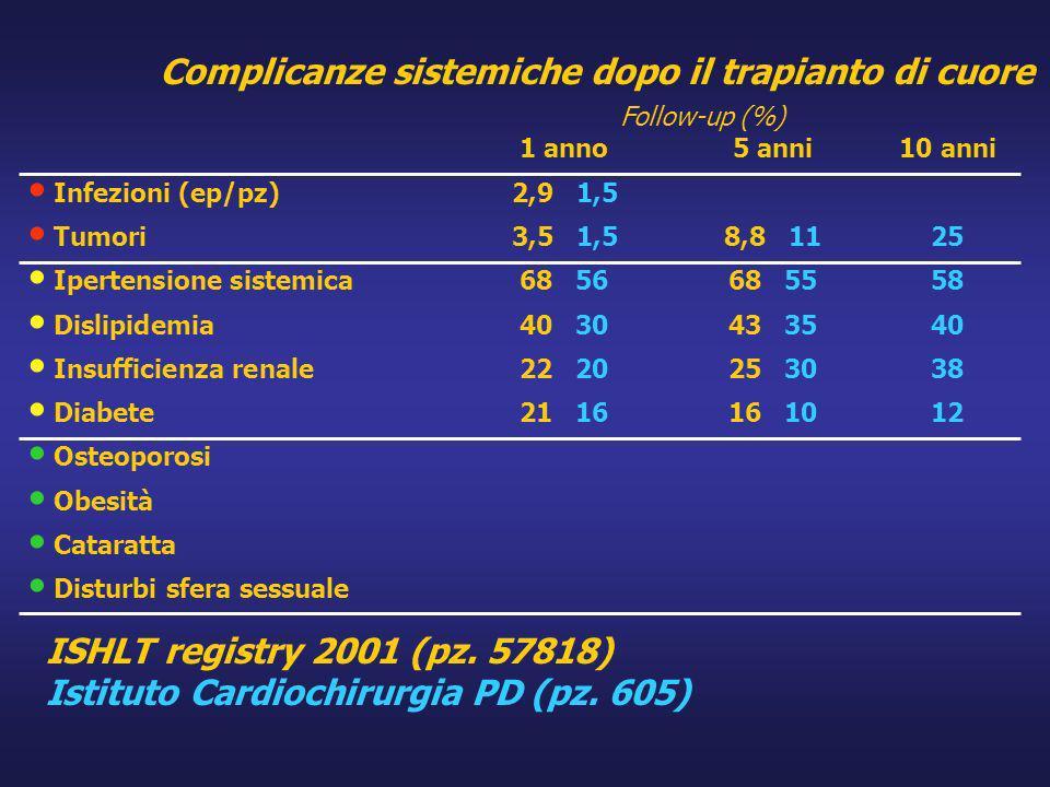 1 anno5 anni10 anni Infezioni (ep/pz)2,9 1,5 Tumori3,5 1,58,8 1125 Ipertensione sistemica68 5668 5558 Dislipidemia40 3043 3540 Insufficienza renale22