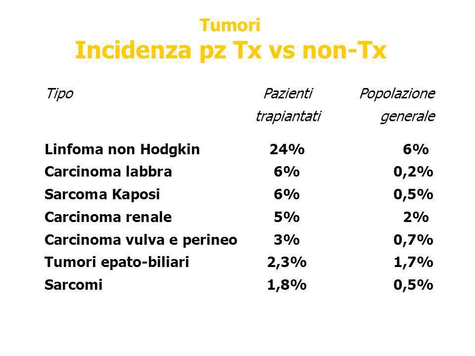 Tumori Incidenza pz Tx vs non-Tx TipoPazienti Popolazione trapiantatigenerale Linfoma non Hodgkin24%6% Carcinoma labbra6%0,2% Sarcoma Kaposi6%0,5% Car