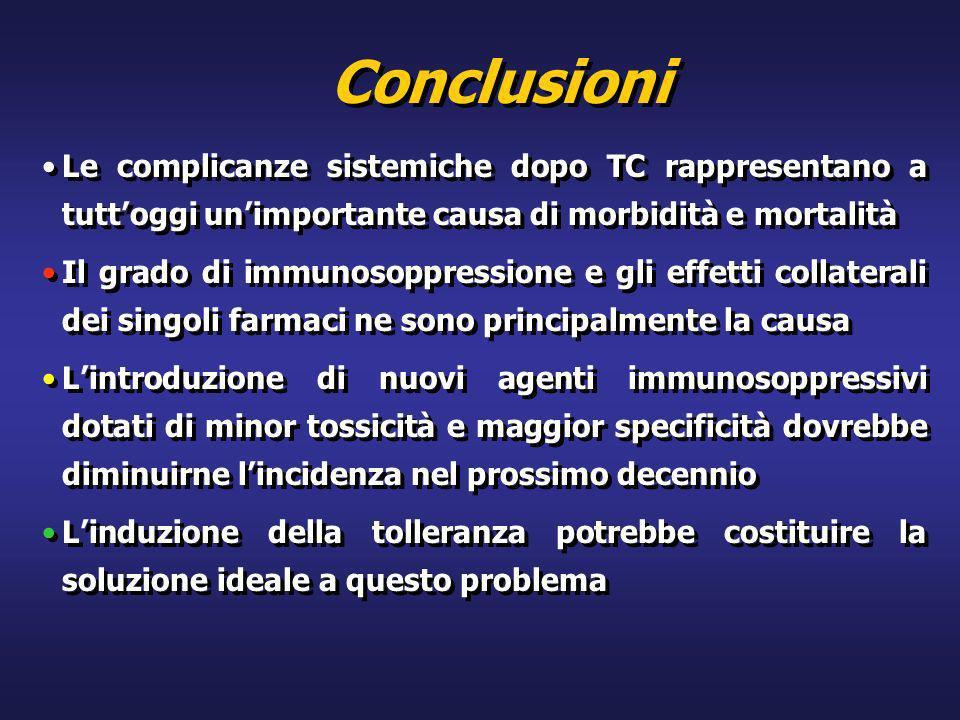 Conclusioni Le complicanze sistemiche dopo TC rappresentano a tuttoggi unimportante causa di morbidità e mortalità Il grado di immunosoppressione e gl