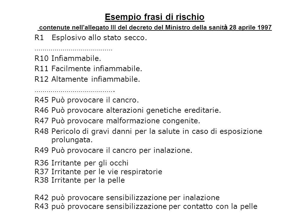 Esempio frasi di rischio contenute nell'allegato III del decreto del Ministro della sanit à 28 aprile 1997 R1 Esplosivo allo stato secco. ………………………………