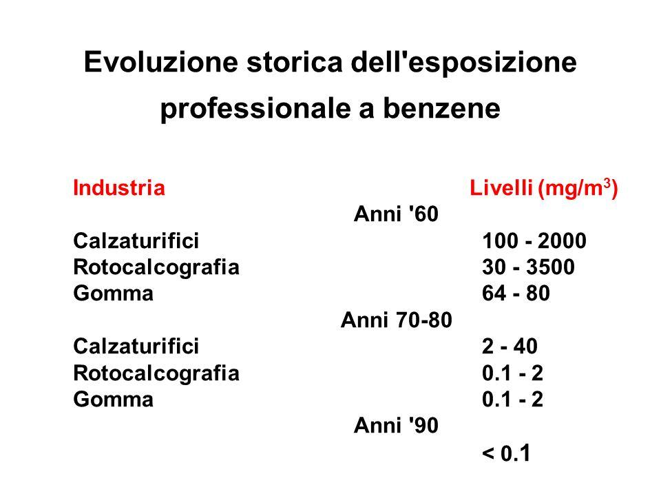 Evoluzione storica dell'esposizione professionale a benzene IndustriaLivelli (mg/m 3 ) Anni '60 Calzaturifici 100 - 2000 Rotocalcografia 30 - 3500 Gom