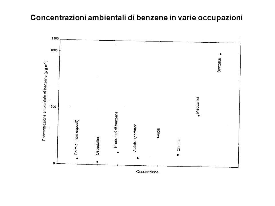 Concentrazioni ambientali di benzene in varie occupazioni