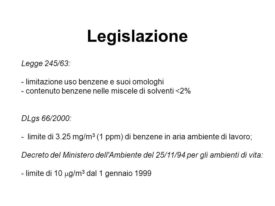 Legislazione Legge 245/63: - limitazione uso benzene e suoi omologhi - contenuto benzene nelle miscele di solventi <2% DLgs 66/2000: - limite di 3.25