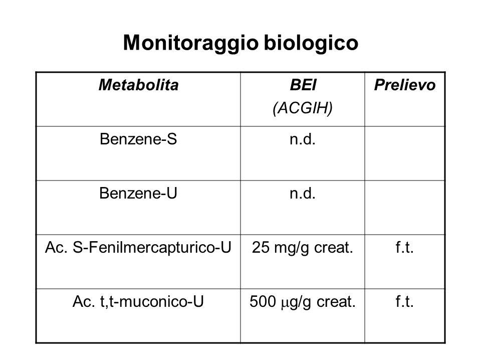 Monitoraggio biologico MetabolitaBEI (ACGIH) Prelievo Benzene-Sn.d. Benzene-Un.d. Ac. S-Fenilmercapturico-U25 mg/g creat.f.t. Ac. t,t-muconico-U 500 g