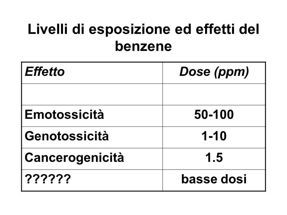 Livelli di esposizione ed effetti del benzene EffettoDose (ppm) Emotossicità50-100 Genotossicità1-10 Cancerogenicità1.5 ??????basse dosi