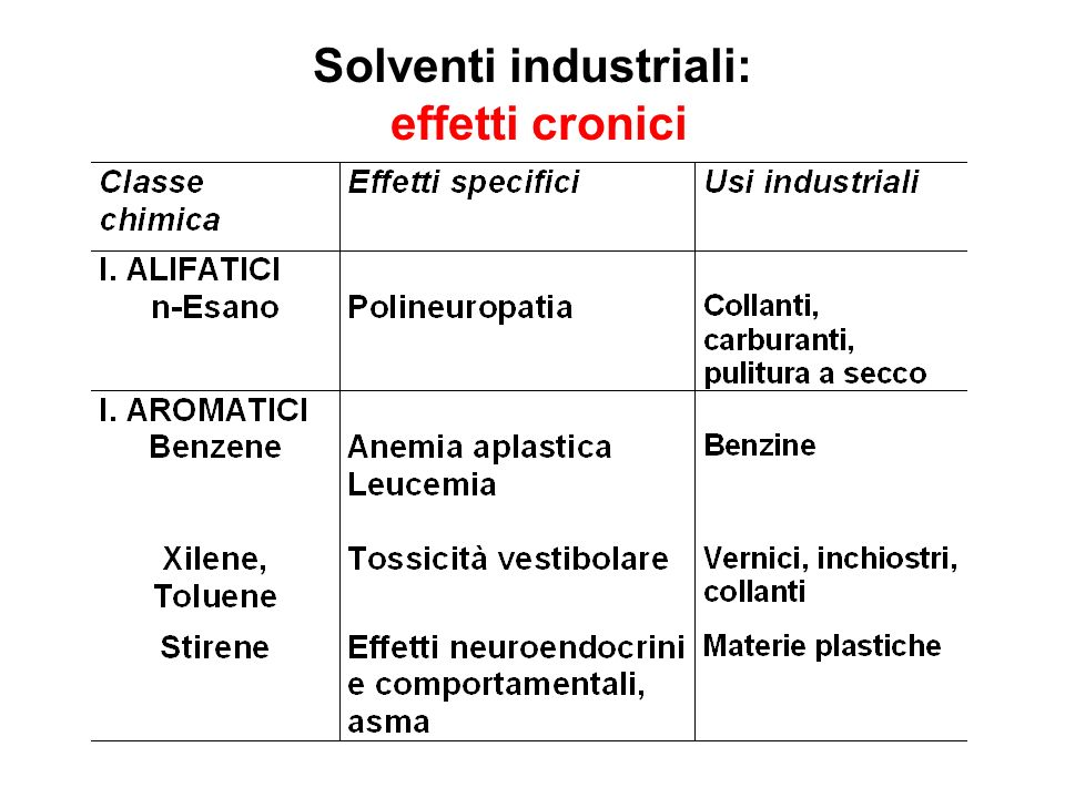 Solventi industriali: effetti cronici