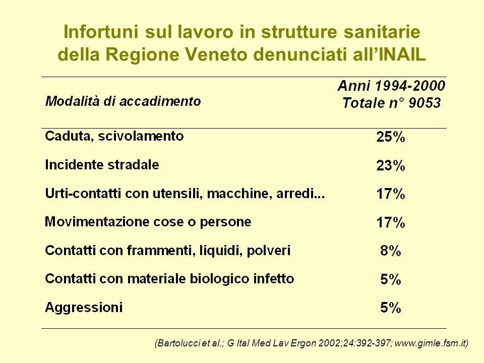Infortuni sul lavoro in strutture sanitarie della Regione Veneto denunciati allINAIL (Bartolucci et al.; G Ital Med Lav Ergon 2002;24:392-397; www.gimle.fsm.it)