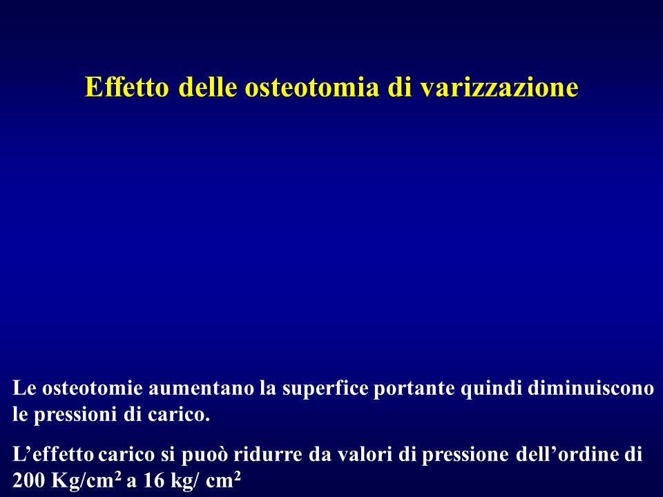 Effetto delle osteotomia di varizzazione Le osteotomie aumentano la superfice portante quindi diminuiscono le pressioni di carico. Leffetto carico si